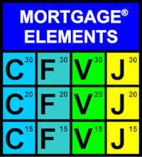 Mortgage Elements and The Mortgage Periodic Table